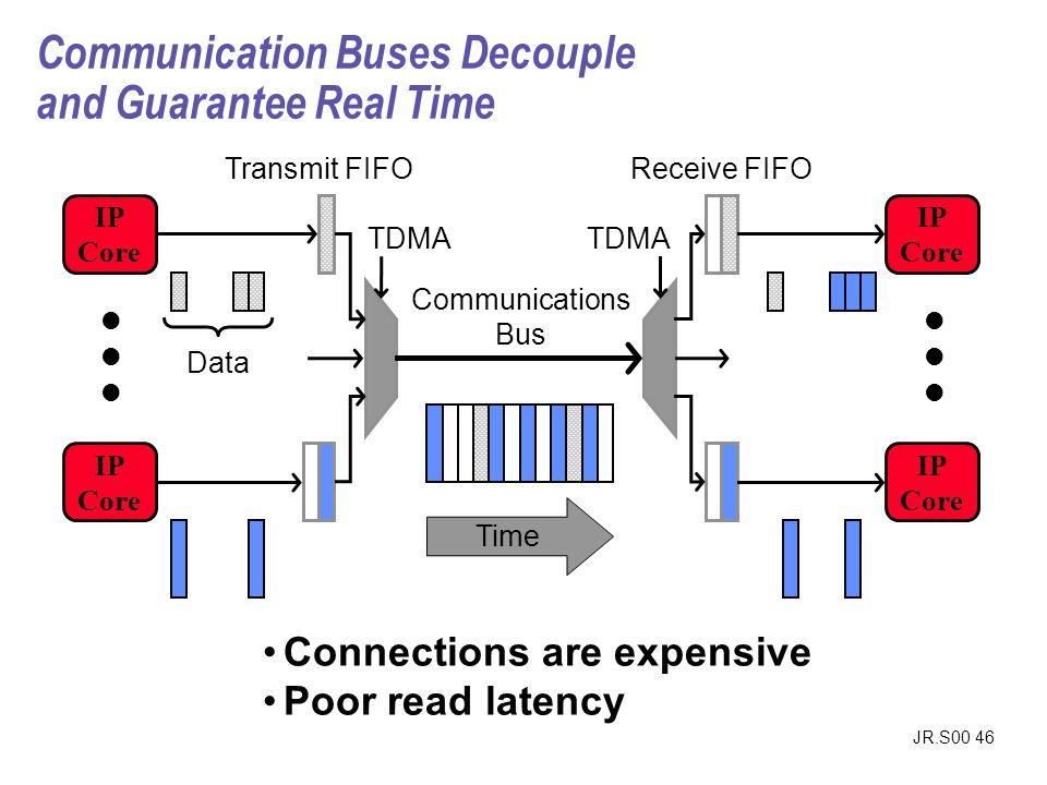 JR.S00 46 Communication Buses Decouple and Guarantee Real Time IP Core IP Core IP Core IP Core Communications Bus Transmit FIFOReceive FIFO Time Data