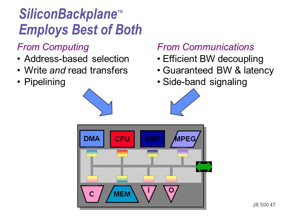 JR.S00 47 From Communications Efficient BW decoupling Guaranteed BW & latency Side-band signaling SiliconBackplane Employs Best of Both From Computing Address-based selection Write and read transfers Pipelining DSP MPEG CPU DMA C MEM IO