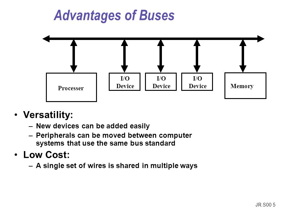 JR.S00 5 Versatility: –New devices can be added easily –Peripherals can be moved between computer systems that use the same bus standard Low Cost: –A single set of wires is shared in multiple ways Memory Processer I/O Device Advantages of Buses