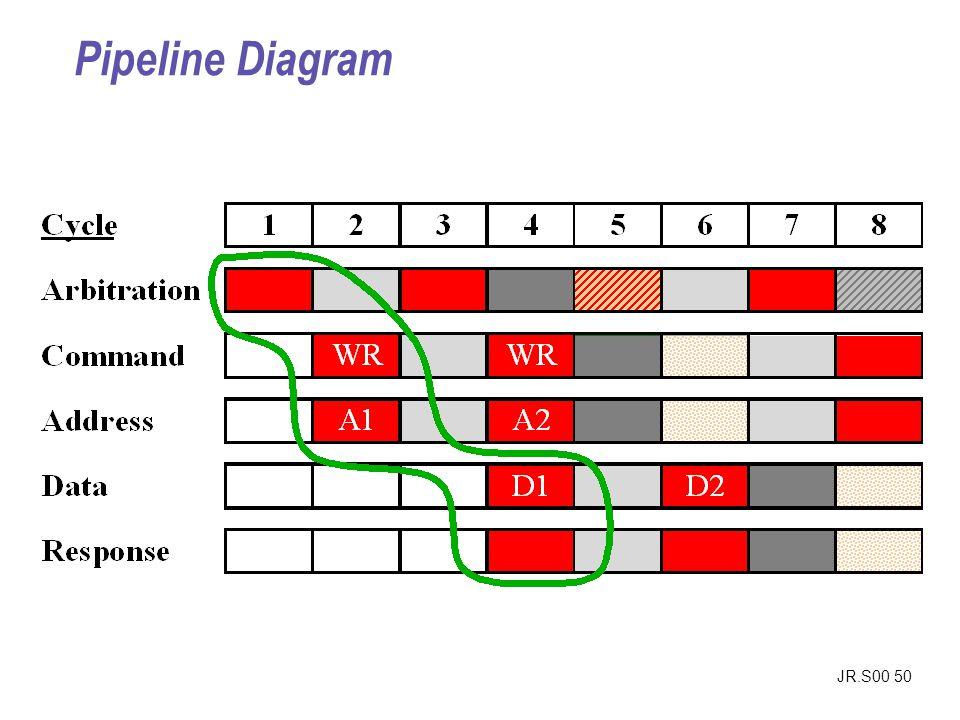JR.S00 50 Pipeline Diagram