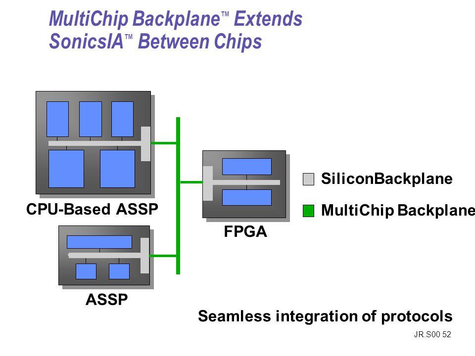 JR.S00 52 MultiChip Backplane SiliconBackplane MultiChip Backplane Extends SonicsIA Between Chips CPU-Based ASSP ASSP FPGA Seamless integration of pro