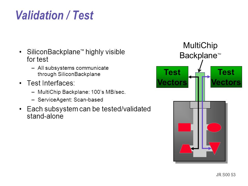 JR.S00 53 Validation / Test SiliconBackplane highly visible for test –All subsystems communicate through SiliconBackplane Test Interfaces: –MultiChip