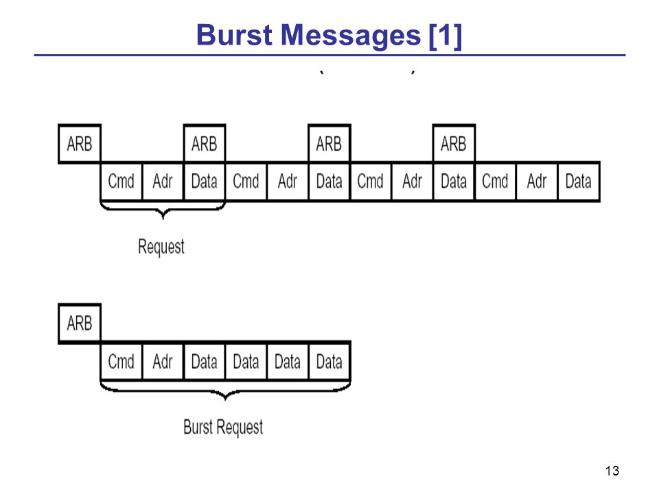 13 Burst Messages [1]