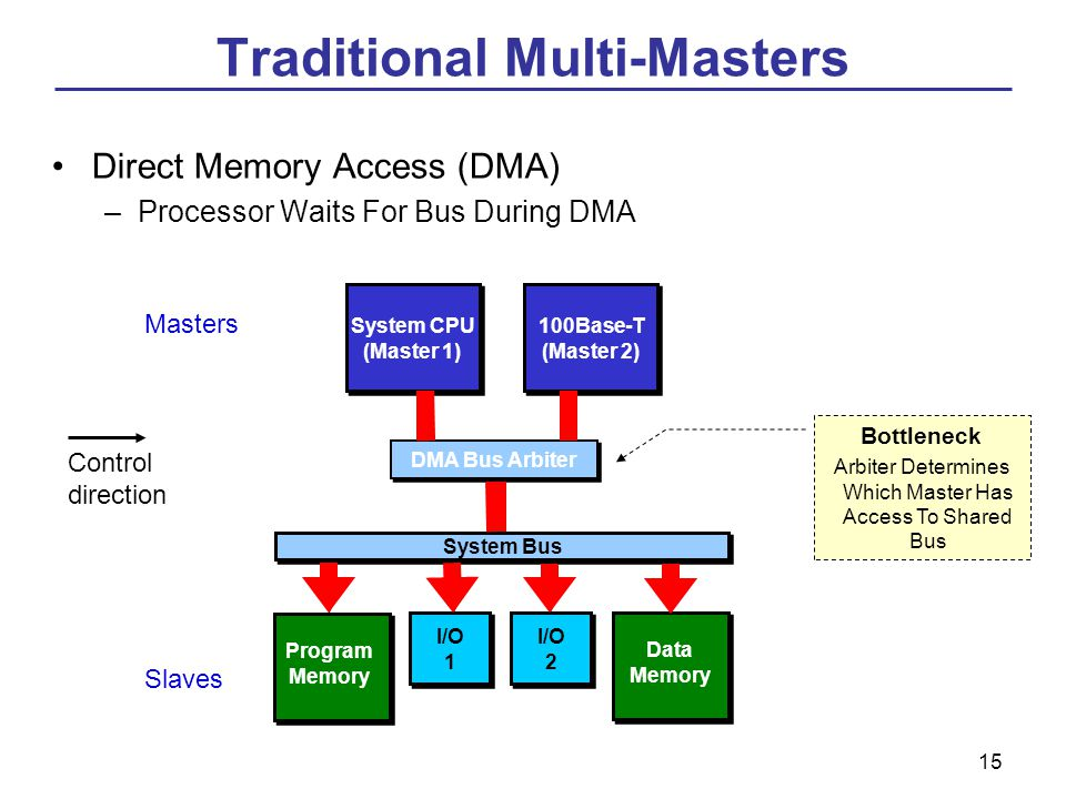 15 Direct Memory Access (DMA) –Processor Waits For Bus During DMA System CPU (Master 1) DMA Arbitor 100Base-T (Master 2) System Bus I/O 1 I/O 2 Data Memory DMA Bus Arbiter Bottleneck Arbiter Determines Which Master Has Access To Shared Bus Program Memory Masters Slaves Traditional Multi-Masters Control direction