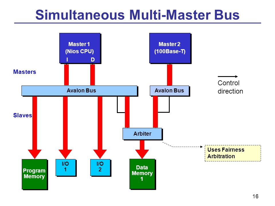 16 Master 1 (Nios CPU) I/O 1 Program Memory Arbiter Data Memory 1 Master 2 (100Base-T) ID I/O 2 Avalon Bus Uses Fairness Arbitration Masters Slaves Simultaneous Multi-Master Bus Control direction
