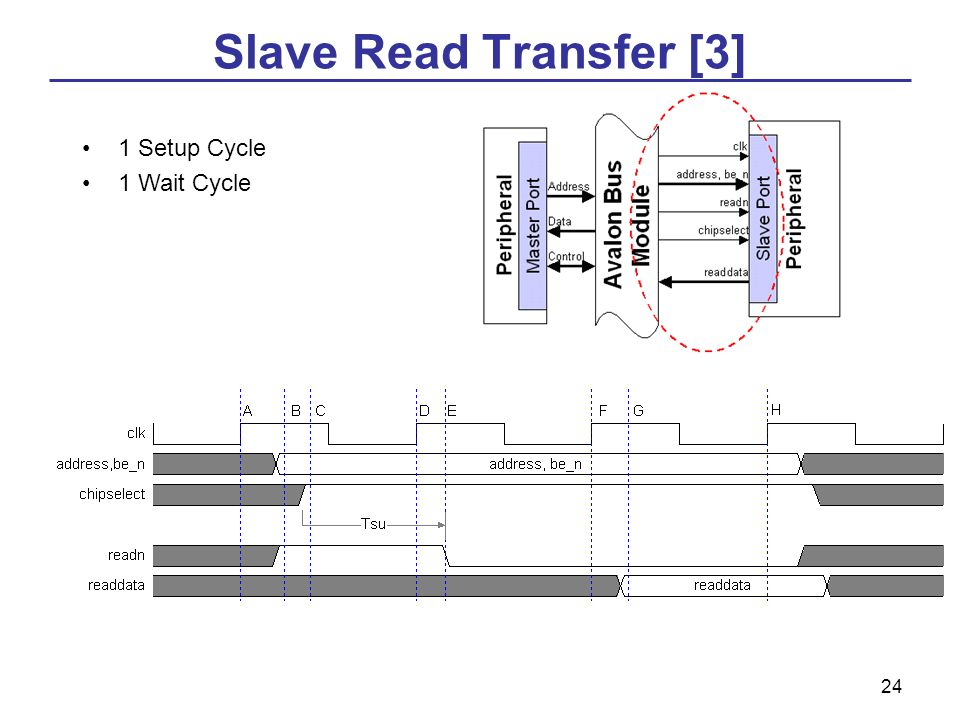 24 Slave Read Transfer [3] 1 Setup Cycle 1 Wait Cycle
