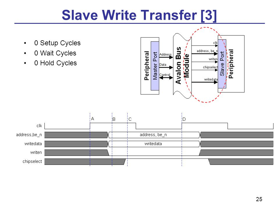 25 Slave Write Transfer [3] 0 Setup Cycles 0 Wait Cycles 0 Hold Cycles