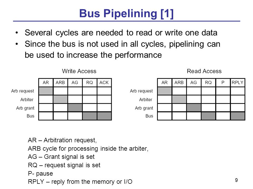 9 Bus Pipelining [1] Several cycles are needed to read or write one data Since the bus is not used in all cycles, pipelining can be used to increase the performance AR – Arbitration request, ARB cycle for processing inside the arbiter, AG – Grant signal is set RQ – request signal is set P- pause RPLY – reply from the memory or I/O