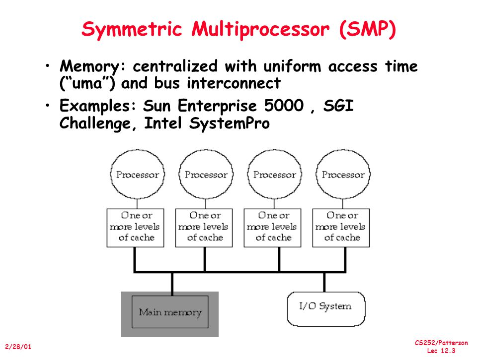 CS252/Patterson Lec 12.4 2/28/01 Small-ScaleShared Memory Caches serve to: –Increase bandwidth versus bus/memory –Reduce latency of access –Valuable for both private data and shared data What about cache consistency?