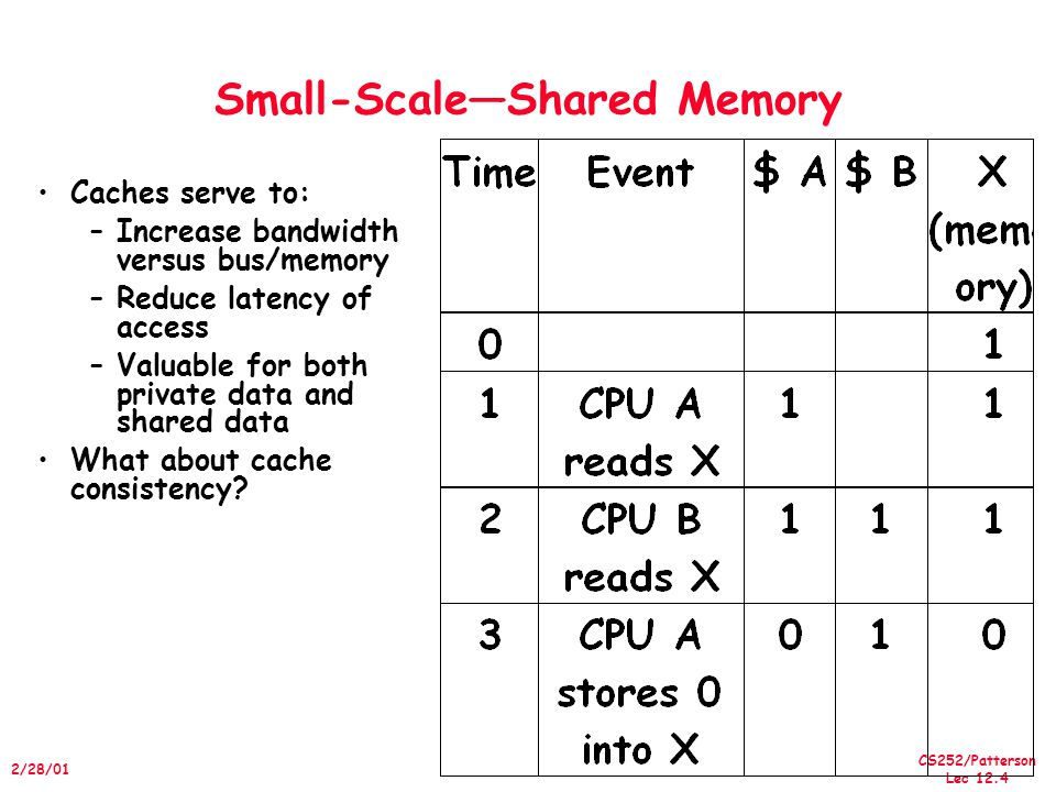 CS252/Patterson Lec 12.15 2/28/01 Larger MPs Separate Memory per Processor – but sharing the same address space – Distributed Shared Memory (DSM) Provides shared memory paradigm with scalability Local or Remote access via memory management unit (TLB) – All TLBs map to the same address Access to remote memory through the network, called Interconnection Network (IN) Access to local memory takes less time compared to remote memory – Keep frequently used programs and data in local memory.