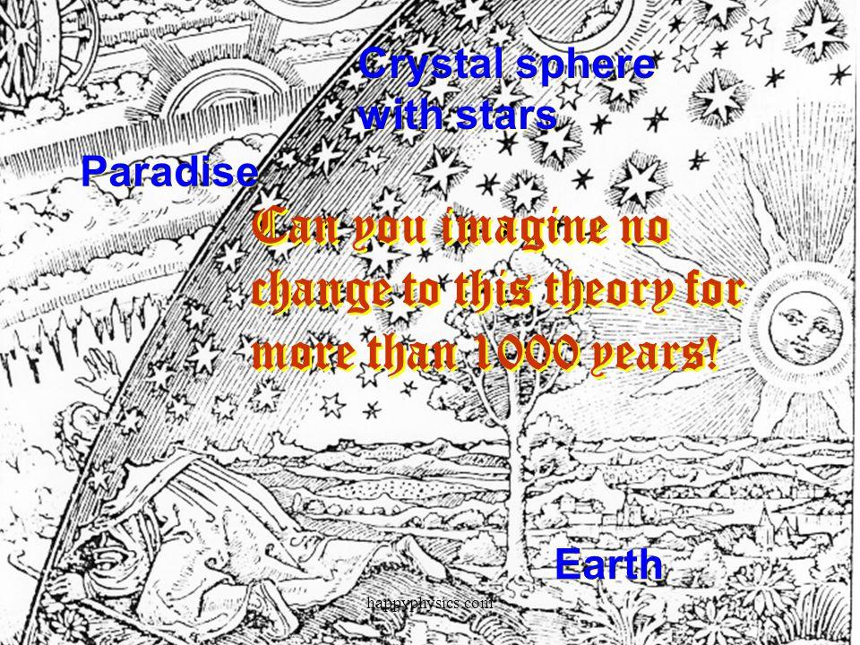 Ptolemys Epicycles (85-165 AD) happyphysics.com