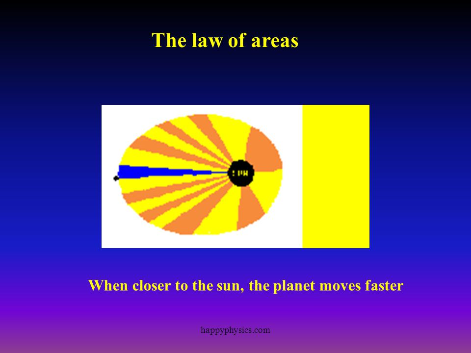 Keplers Laws of Planetary Motion Johannes Kepler 1571-1630 Law 1The planets circulate in eliptical orbits with the sun at one focus Law 2A line joining the planet to the Sun sweeps out equal areas per unit time.
