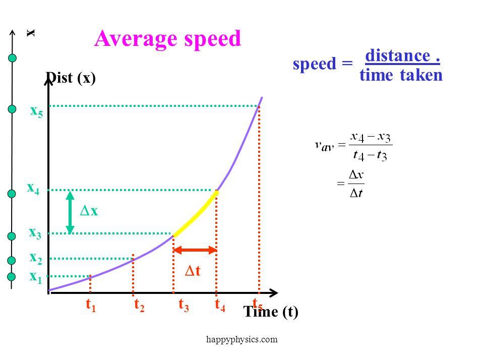 x Time (t) Dist (x) x x x x happyphysics.com