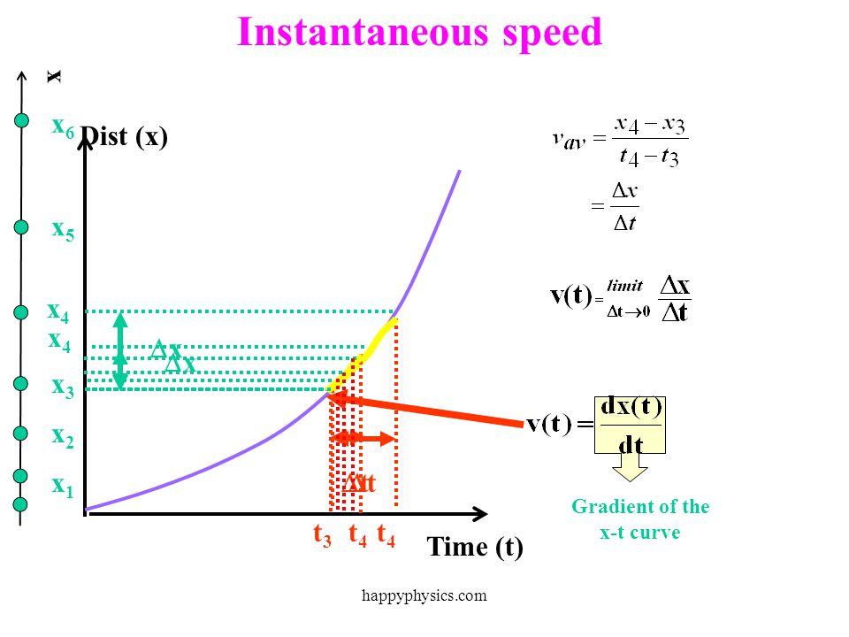 Time (t) Dist (x) x x1x1 t1t1 x2x2 x3x3 x4x4 x5x5 t2t2 t3t3 t4t4 t5t5 x t Average speed speed = distance. time taken happyphysics.com