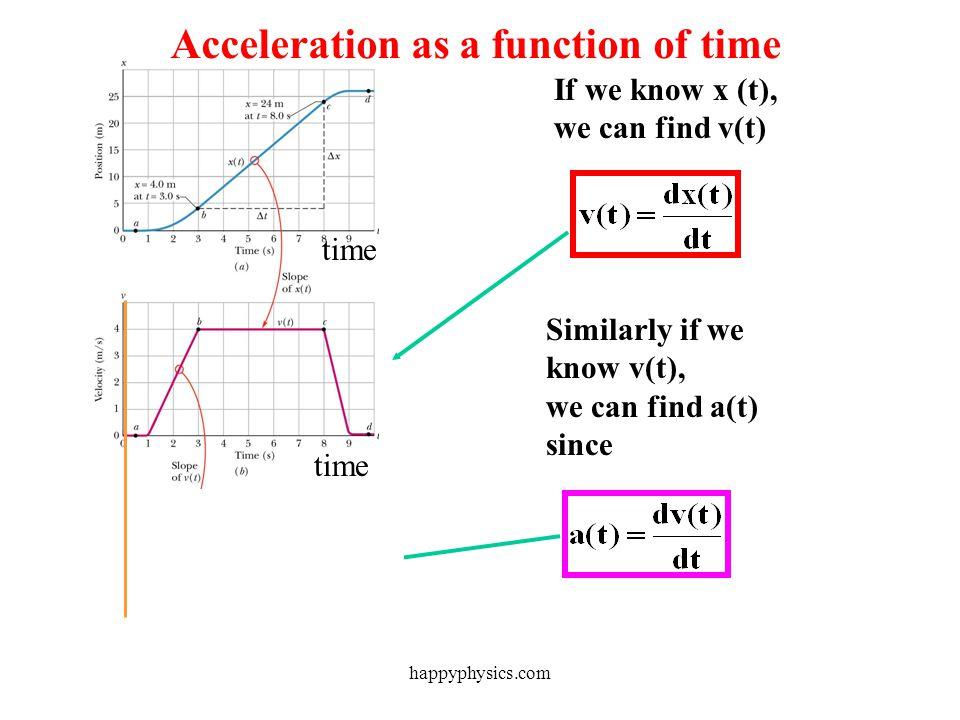If we know x (t), we can find v(t) time Speed as a function of time happyphysics.com