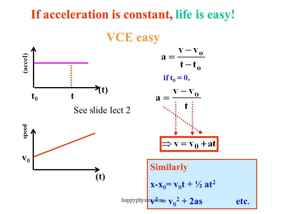 If we know a(t), we can find v(t), since: And from v(t) we can find x(t), since From acceleration speed distance happyphysics.com