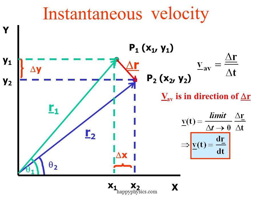 Y X P 1 (x 1, y 1 ) P 2 (x 2, y 2 ) y1y1 y2y2 x1x1 x2x2 r1r1 r2r2 1 2 r 1 = ix 1 + jy 1 +( kz 1 ) r 2 = ix 2 + jy 2 +( kz 1 ) r r = i(x 2 - x 1 ) + j(