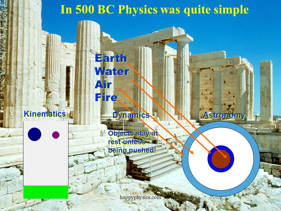 Ptolemy Kepler Kelper and Tycho-Brahe Newton ????? Marie Curie Maria Mayer Yukawa Galileo happyphysics.com