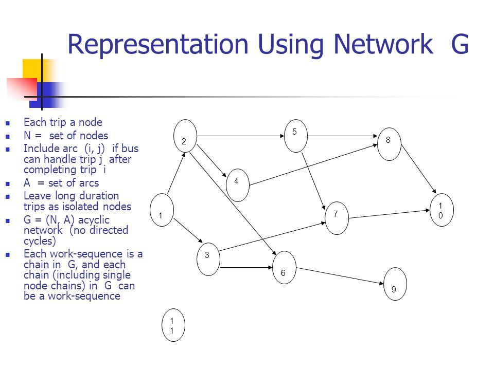 Representation Using Network G Each trip a node N = set of nodes Include arc (i, j) if bus can handle trip j after completing trip i A = set of arcs L