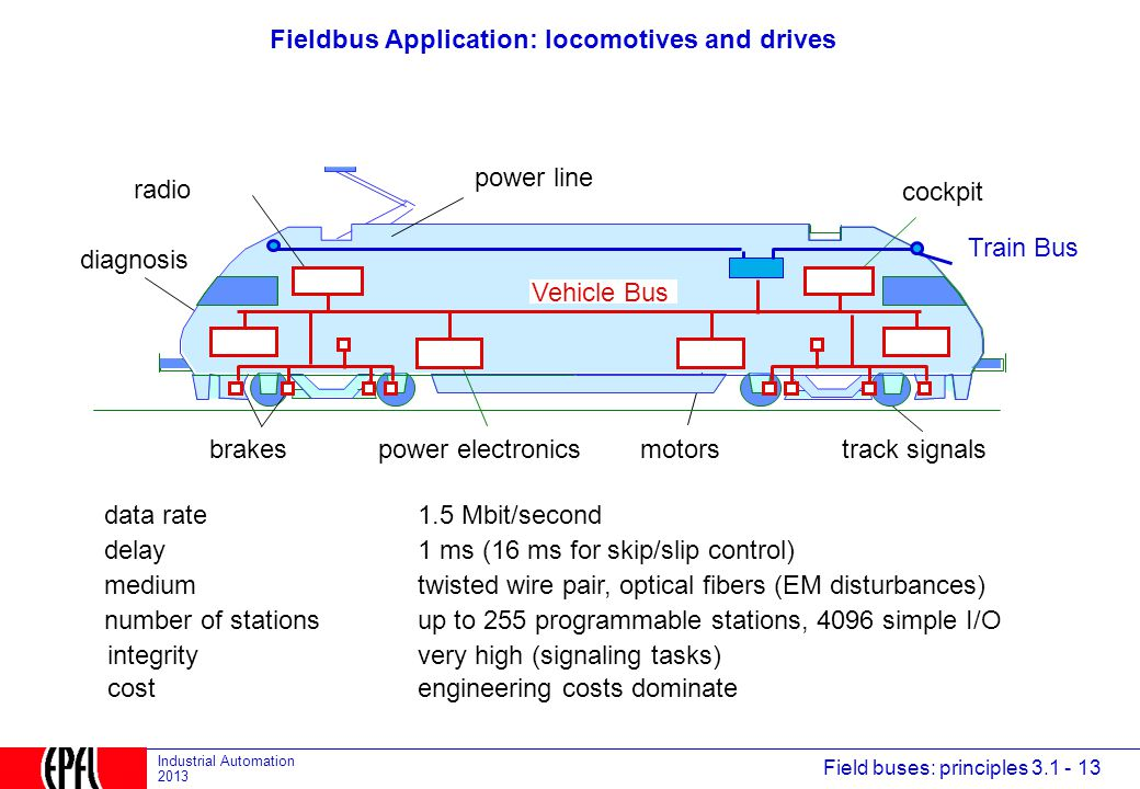 Field buses: principles 3.1 - 13 Industrial Automation 2013 Fieldbus Application: locomotives and drives cockpit motorspower electronicsbrakes power line track signals Train Bus diagnosis radio data rate delay medium number of stations 1.5 Mbit/second 1 ms (16 ms for skip/slip control) twisted wire pair, optical fibers (EM disturbances) up to 255 programmable stations, 4096 simple I/O Vehicle Bus costengineering costs dominate integrityvery high (signaling tasks)