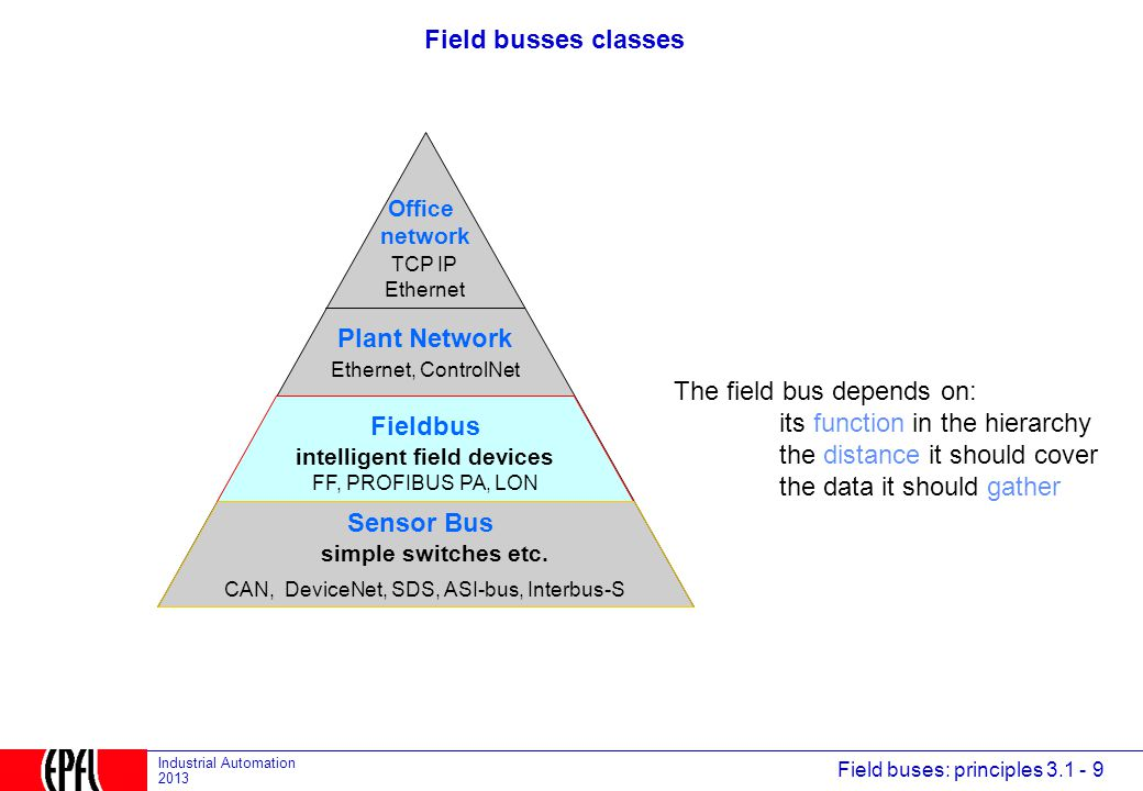 Field buses: principles 3.1 - 9 Industrial Automation 2013 Field busses classes CAN, DeviceNet, SDS, ASI-bus, Interbus-S Ethernet, ControlNet TCP IP Ethernet Sensor Bus simple switches etc.