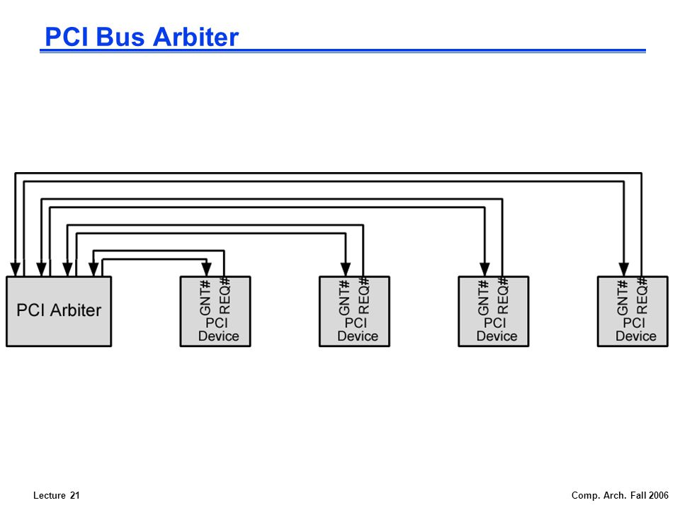 Lecture 21Comp. Arch. Fall 2006 PCI Bus Arbiter