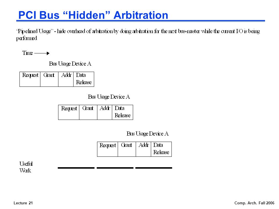 Lecture 21Comp. Arch. Fall 2006 PCI Bus Hidden Arbitration