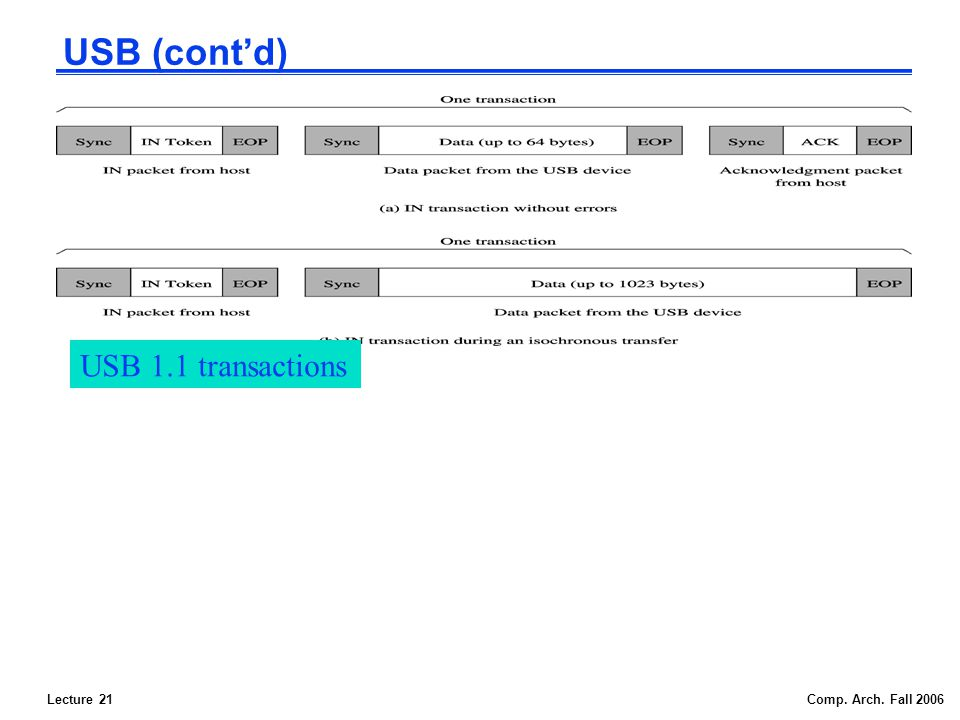 Lecture 21Comp. Arch. Fall 2006 USB (contd) USB 1.1 transactions