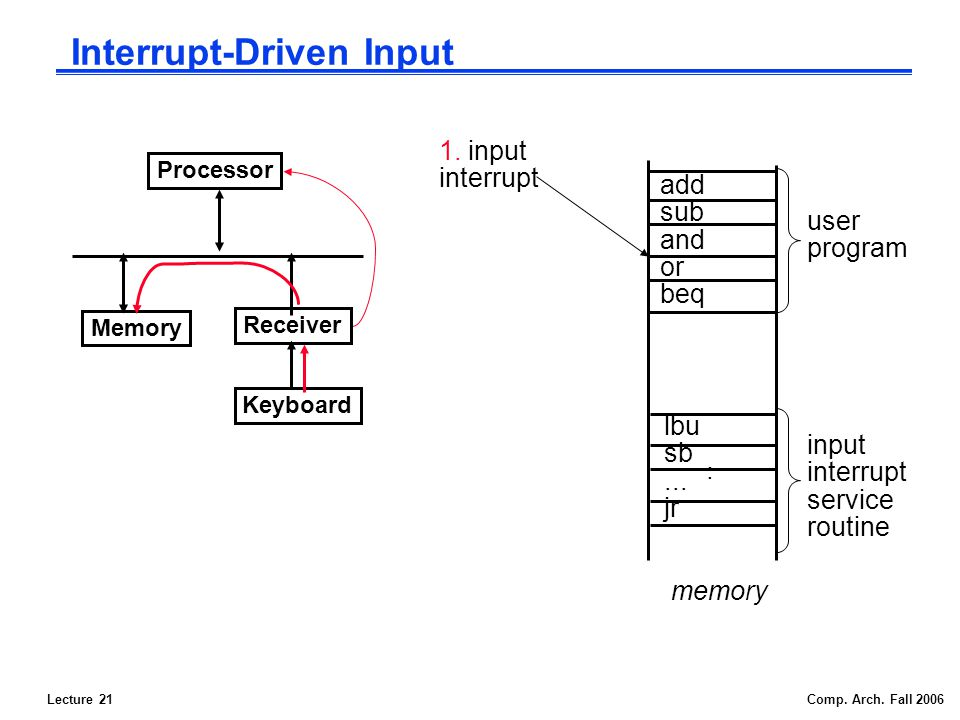 Lecture 21Comp. Arch. Fall 2006 Interrupt-Driven Input add sub and or beq lbu sb...