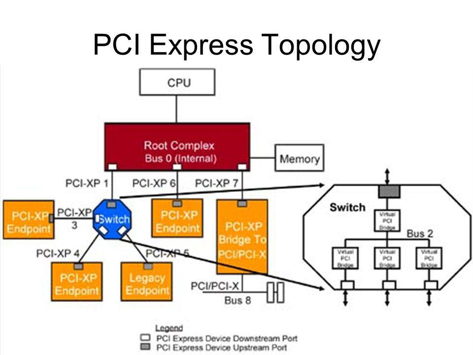 PCI Express Topology