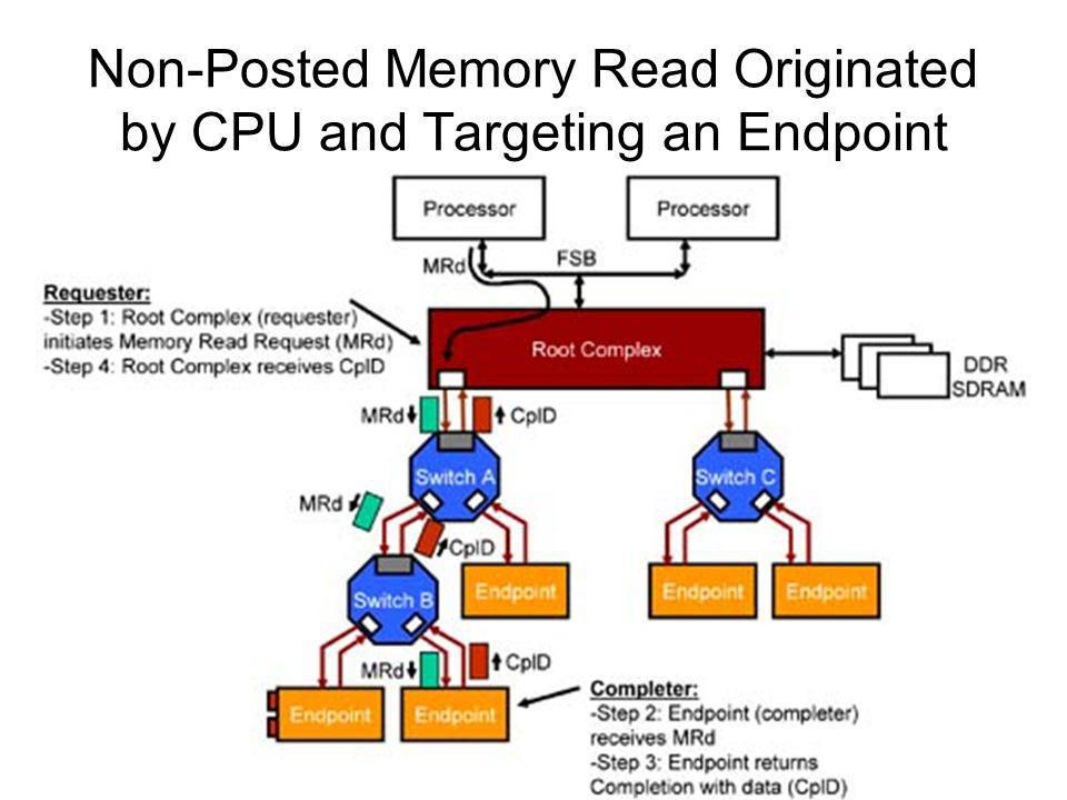 Non-Posted Memory Read Originated by CPU and Targeting an Endpoint