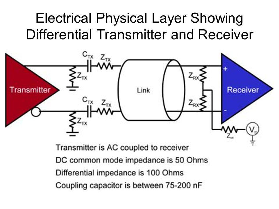 Electrical Physical Layer Showing Differential Transmitter and Receiver