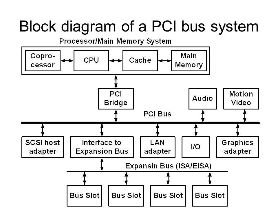 Block diagram of a PCI bus system
