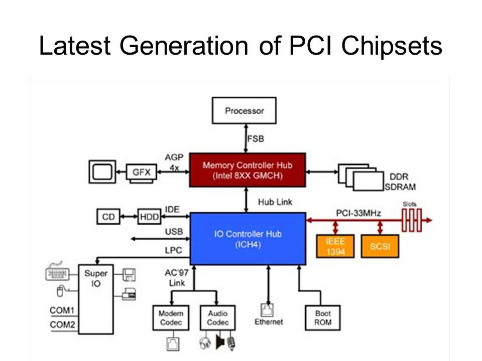 The PCI Express Bus Point to point protocol –x1, x2, x4, x8, x12, x16 or x32 point-to-point Link Differential Signaling