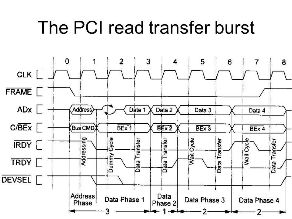 PCI Express Properties Packet Based Protocol Bandwidth and Clocking –2.5 Gbits/sec/lane/direction –8b/10b encoding –250 Mbytes/sec/lane/direction Address Spaces –Memory –I/O –Configuration (extended from 256 Bytes to 4 Kbytes)