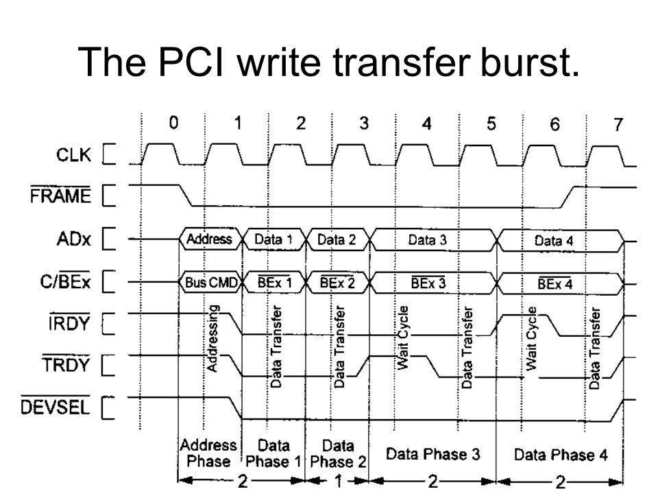 Bus Arbitration –Parallel arbitration –Hidden arbitration –Arbitration algorithm is not defined DMA –Burst transfers Interrupts –INTA# activated –Data: interrupt vector
