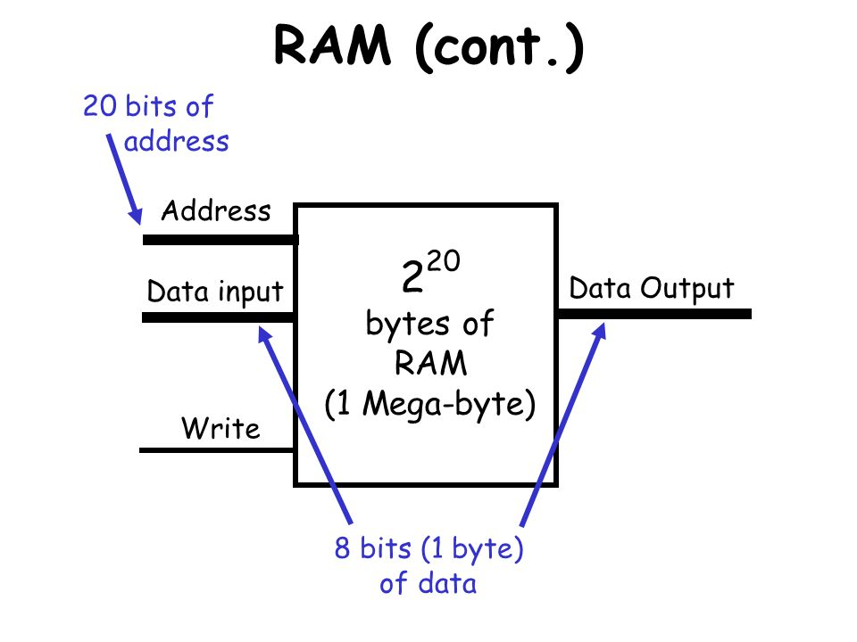 RAM (cont.) When you talk about the memory of a computer, most often youre talking about its RAM.