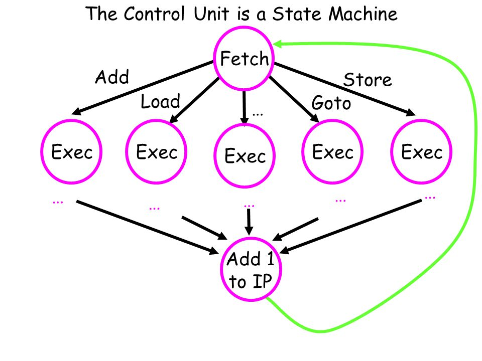 The Control Unit is a State Machine Add Load Store Goto … … … … … … Add 1 to IP FetchExec