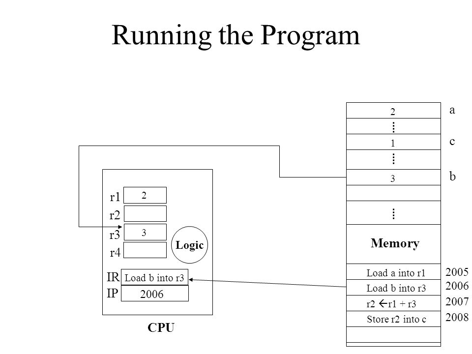 Running the Program a c 2 1 3 Memory Load a into r1 Load b into r3 r2 r1 + r3 Store r2 into c 2005 2006 2007 2008 2006 Load b into r3 r1 r2 r3 r4 IR I