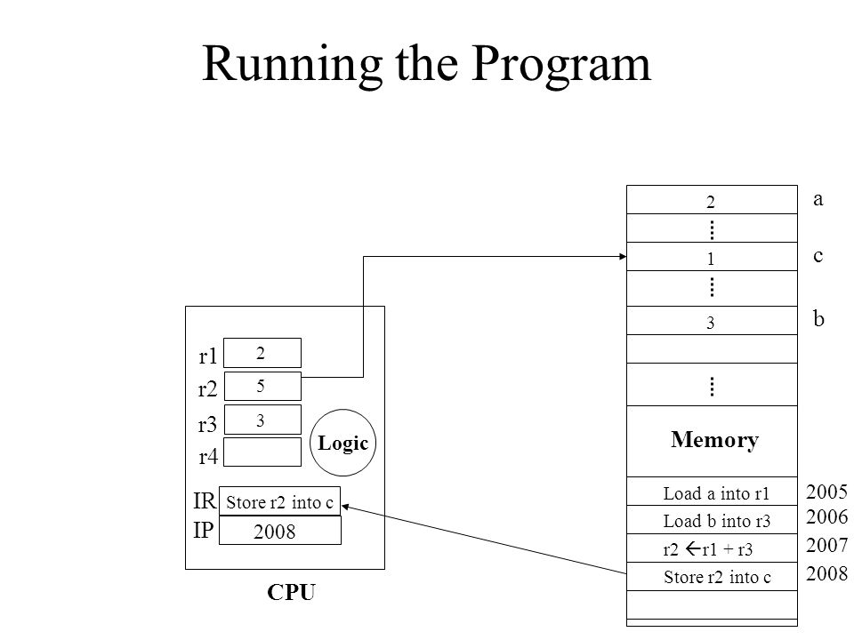 Running the Program a c 2 1 3 Memory Load a into r1 Load b into r3 r2 r1 + r3 Store r2 into c 2005 2006 2007 2008 Store r2 into c r1 r2 r3 r4 IR IP Lo