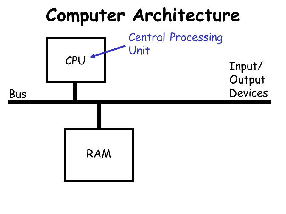 Computer Architecture Bus CPU RAM Input/ Output Devices Central Processing Unit