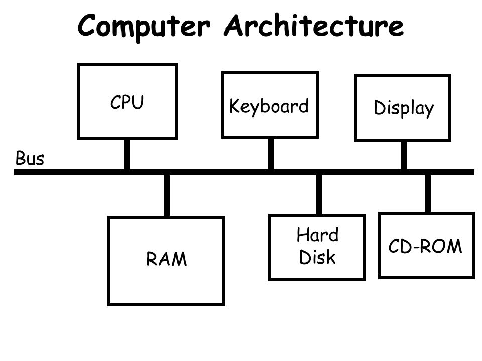 Inside the CPU (cont.) Memory Registers Register 0Register 1Register 2Register 3 Temporary Memory.