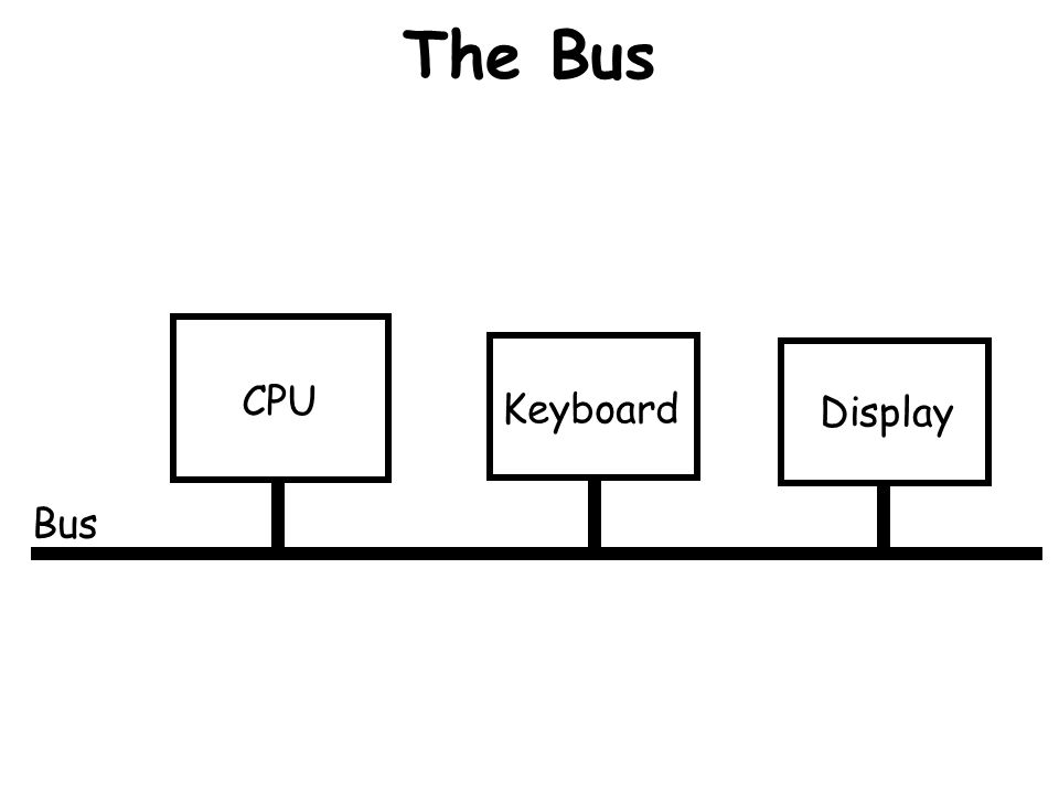 The Bus Bus Suppose CPU needs to check to see if the user typed anything. CPU Keyboard Display