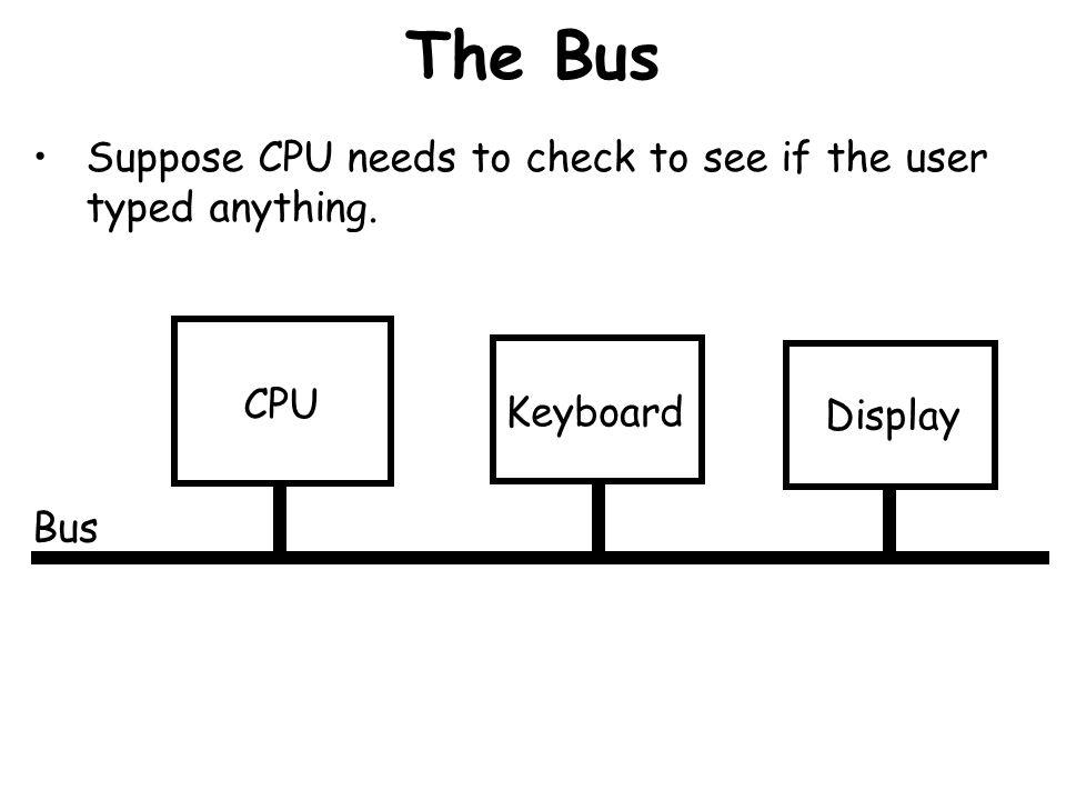 Inside the CPU (cont.) Memory Registers Register 0Register 1Register 2Register 3Instruction RegisterInstr.