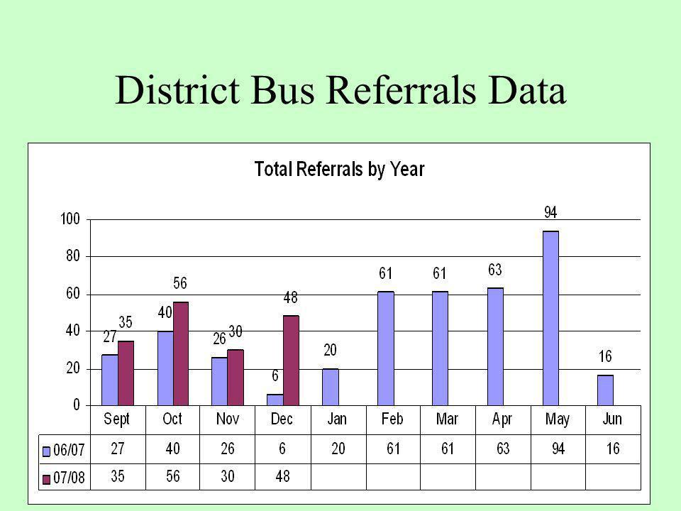 District Bus Referrals Data