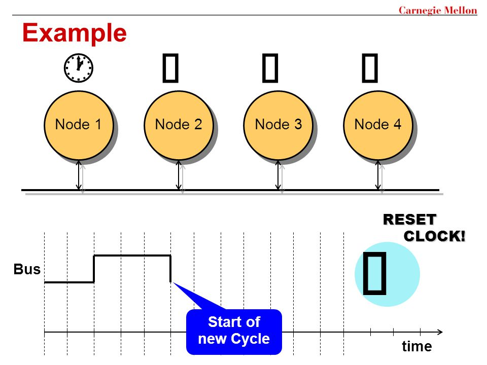 Example Node 1 Node 2 Node 3 Node 4 Bus time RESET CLOCK! Start of new Cycle