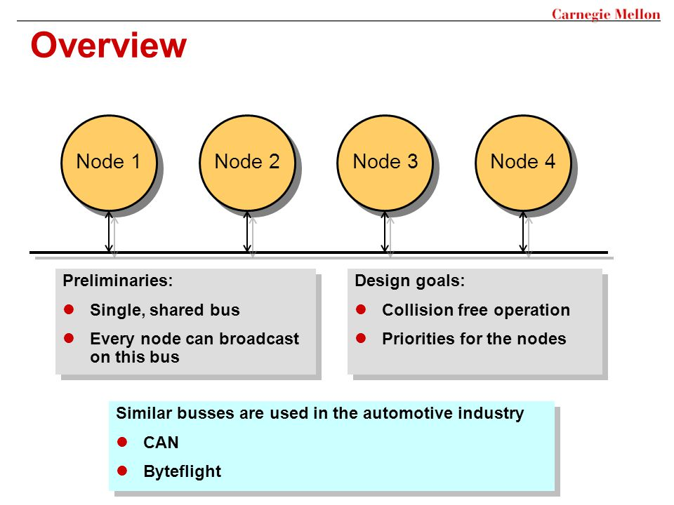 Overview Node 1 Design goals: Collision free operation Priorities for the nodes Design goals: Collision free operation Priorities for the nodes Preliminaries: Single, shared bus Every node can broadcast on this bus Preliminaries: Single, shared bus Every node can broadcast on this bus Node 2 Node 3 Node 4 Similar busses are used in the automotive industry CAN Byteflight Similar busses are used in the automotive industry CAN Byteflight