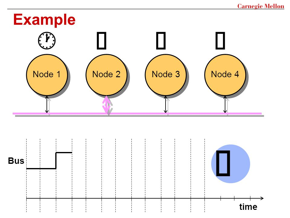 Example Node 1 Node 2 Node 3 Node 4 Bus time