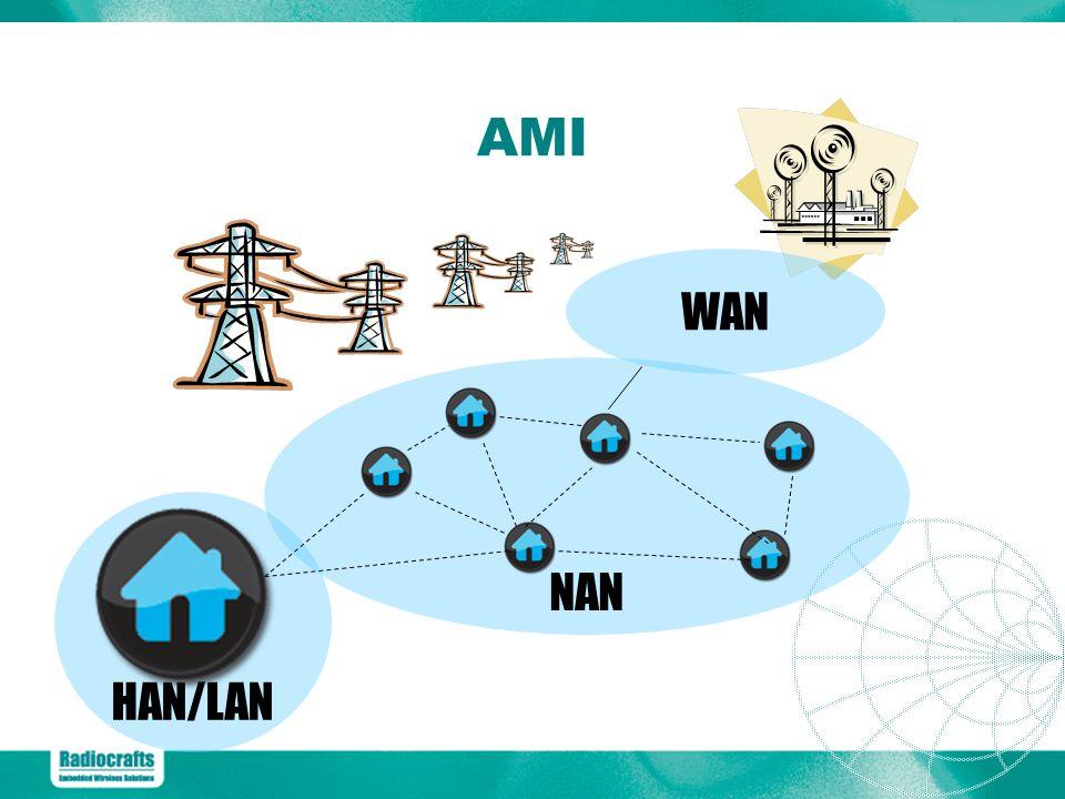 HAN/LAN NAN WAN AMI