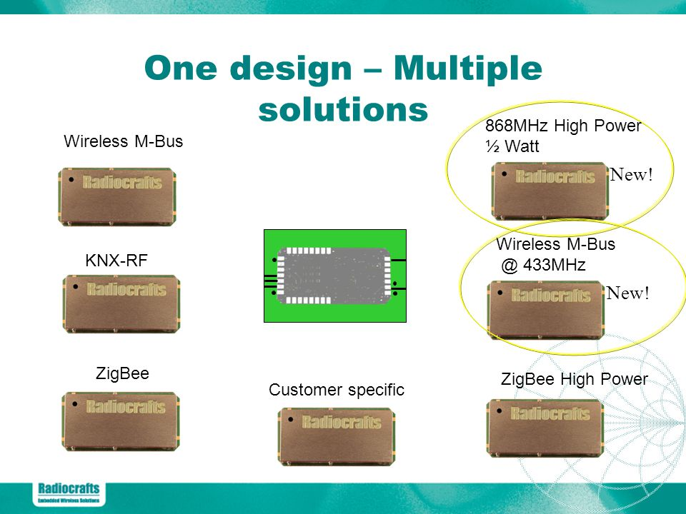 One design – Multiple solutions ZigBee Wireless M-Bus KNX-RF 868MHz High Power ½ Watt Wireless M-Bus @ 433MHz ZigBee High Power Customer specific New!